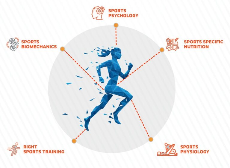 Sports Science Services offered at The Sports School